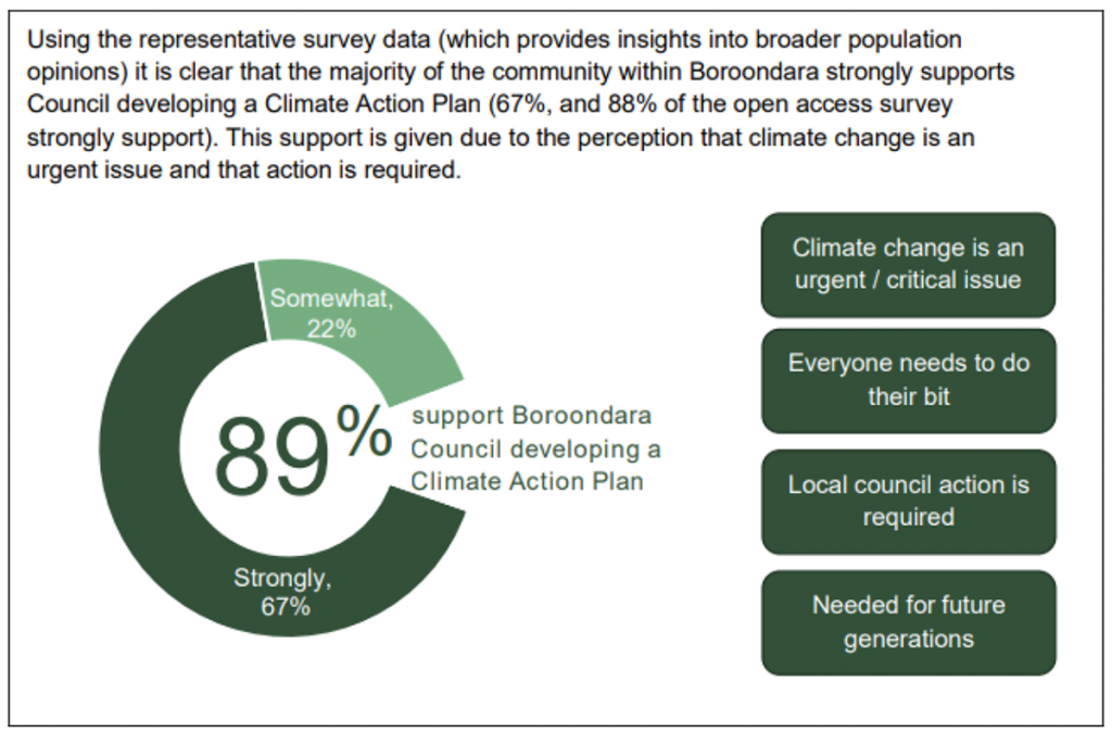 89% community support for Draft Climate Action Plan