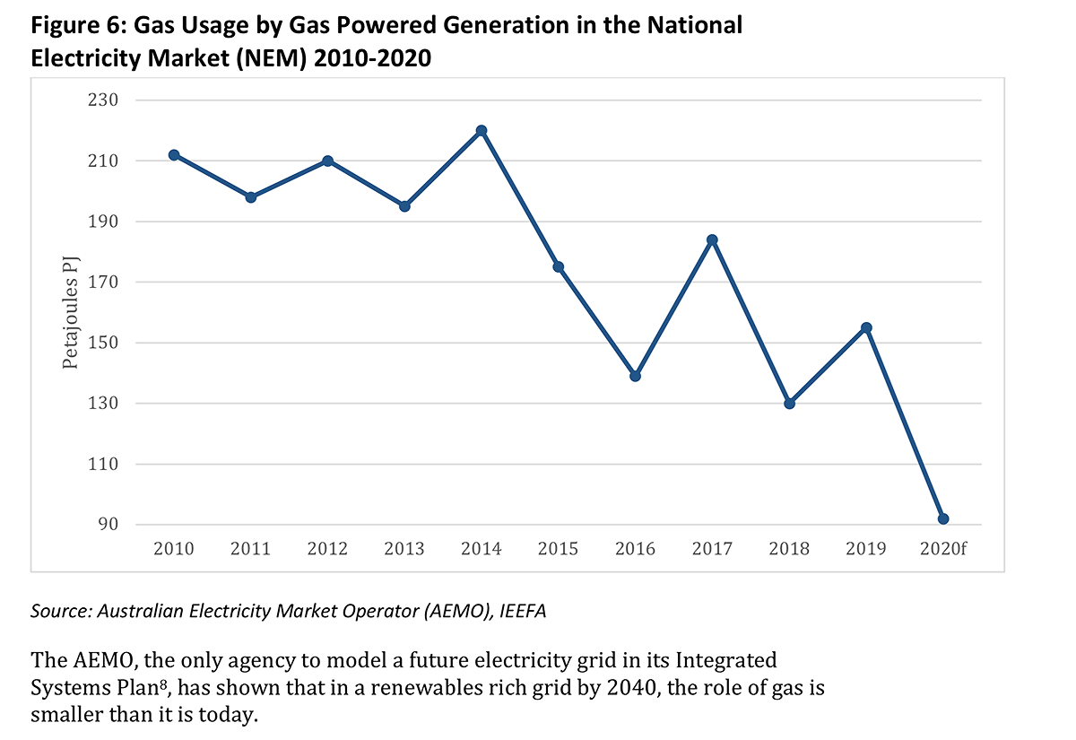 AEMO IEEFA Gas Powered Generation in the National Electricity Market