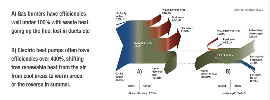 Beyond Zero Emissions efficiency diagram comparing gas and electric heat pumps