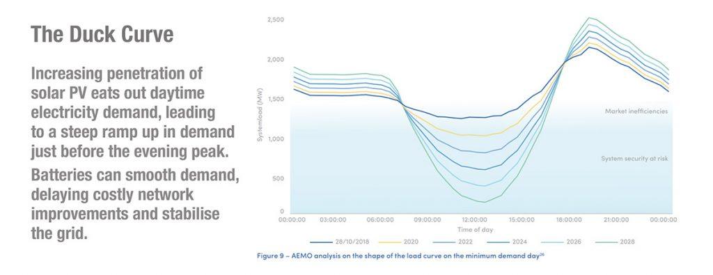 Duck curve explainer