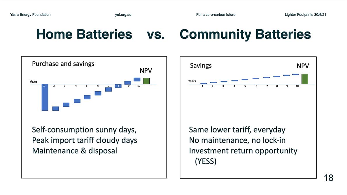 Home Batteries vs Community Batteries Returns