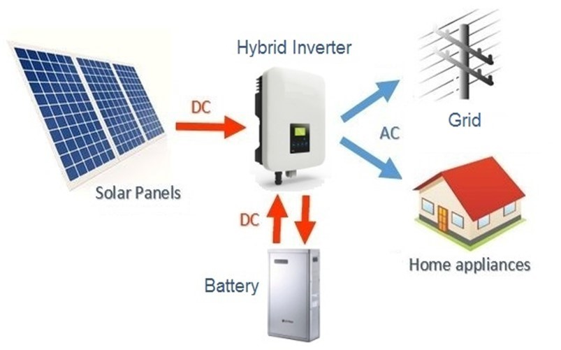 Home battery configuration