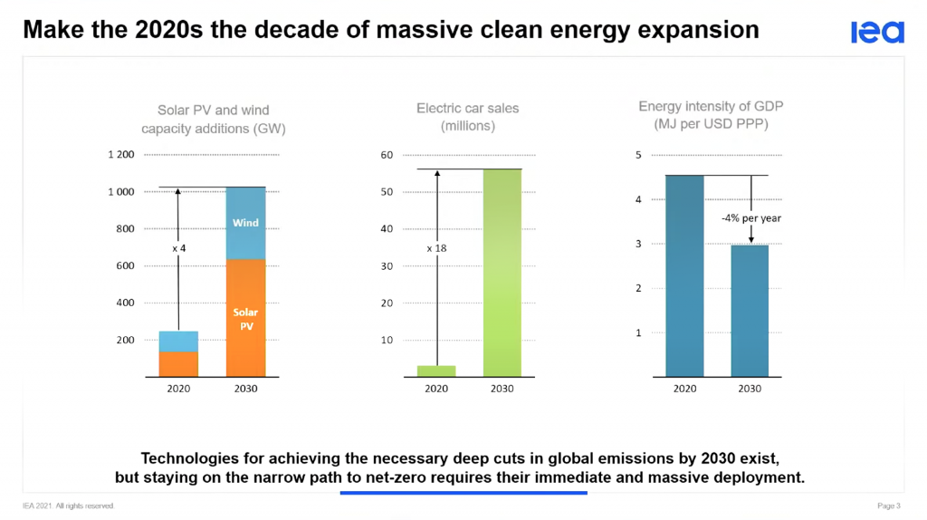 IEA 2030s decade of massive clean energy expansion