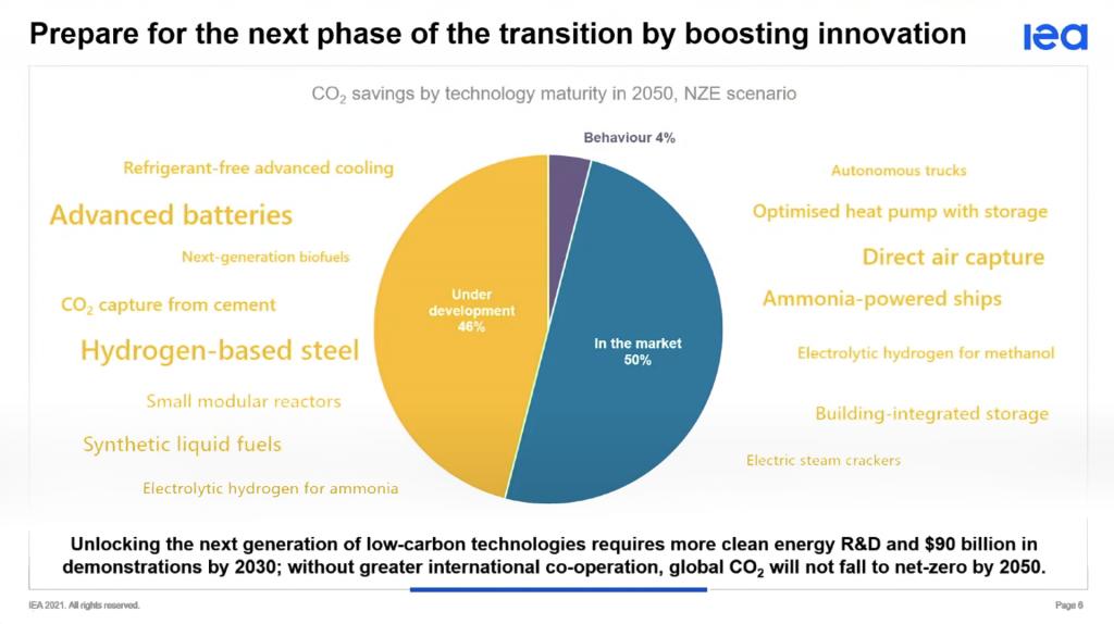 IEA boosting innovation