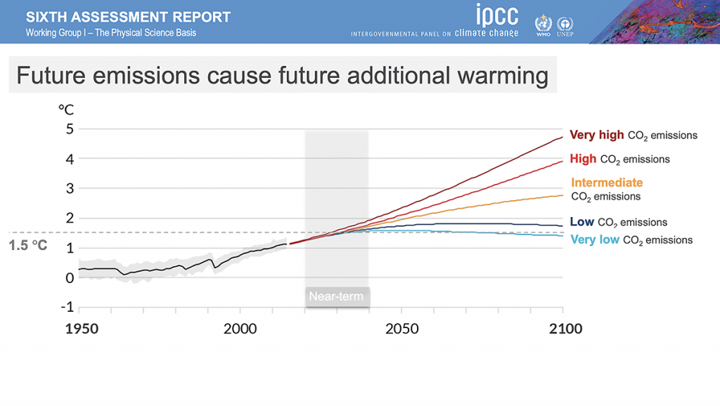 IPCC Sixth Assessment Report future emissions cause future additional warming
