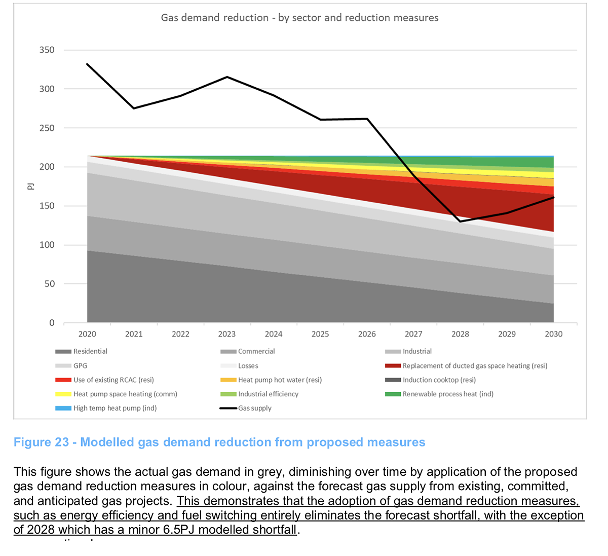 Northmore Gordon Figure 23 Gas Demand Reduction Measures