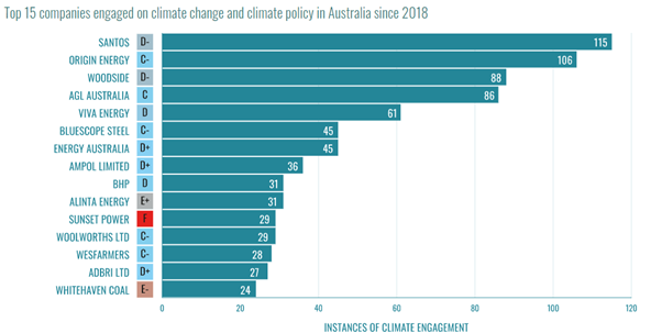 Graph showing fossil fuel influence