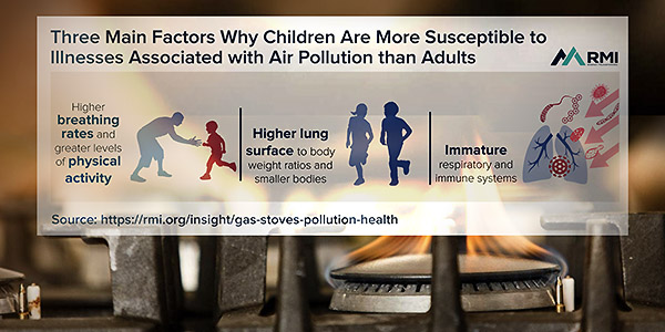 Rocky Mountain Institute review find gas cooking impacts health aand causes indoor pollution