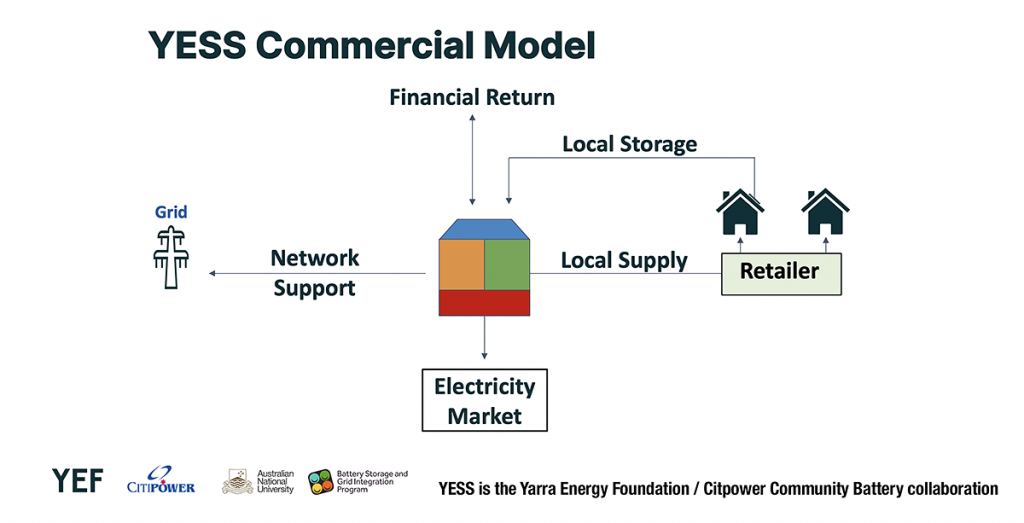 Yarra Community Battery connections and financial model