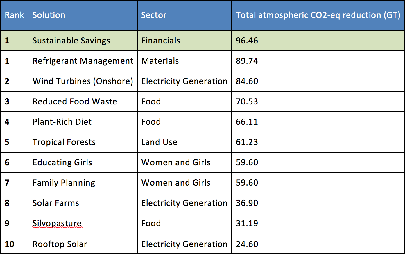 Table of top 10 draw down actions plus sustainable savings at the top